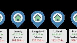 Pressemeddelelse Det koster i gennemsnit 11240 kr om maaneden at bo i hus i Danmark