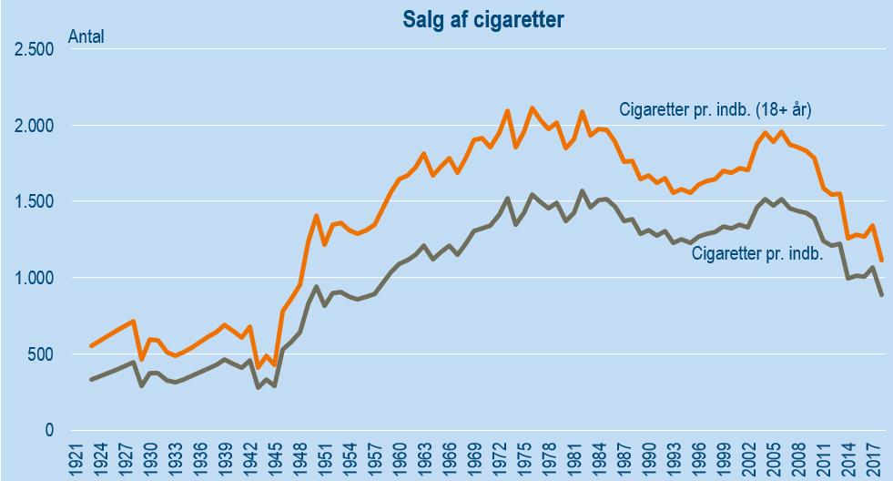 Pressemeddelelse Salg af cigaretter