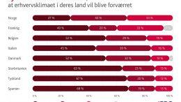 PRESSEMEDDELELSE Danske virksomheder er mest vaekstoptimistiske i et ellers presset europaeisk erhvervsklima