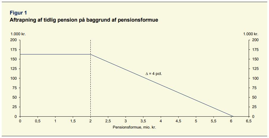 PRESSEMEDDELELSE Kun pensionsformuer over seks millioner kroner kan slet ikke faa tidlig pension